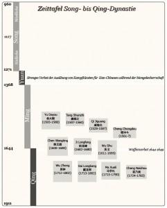 500 Jahre Wushu_Zeittafel